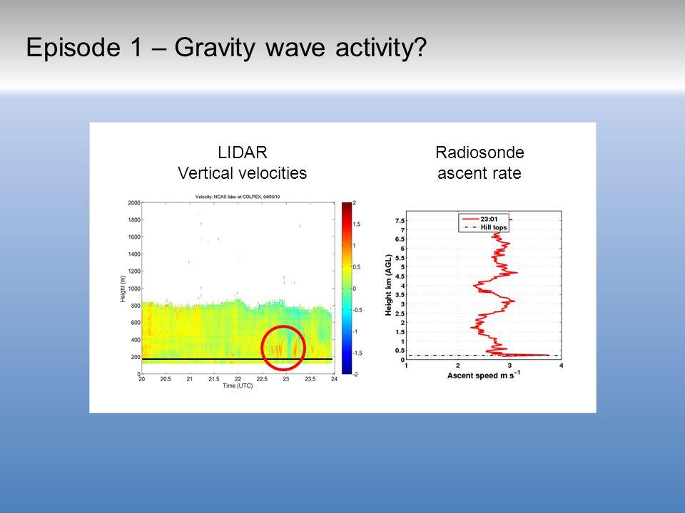 Episode 1 – Gravity wave activity LIDAR Vertical velocities Radiosonde ascent rate