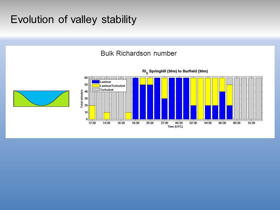 Bulk Richardson number Evolution of valley stability