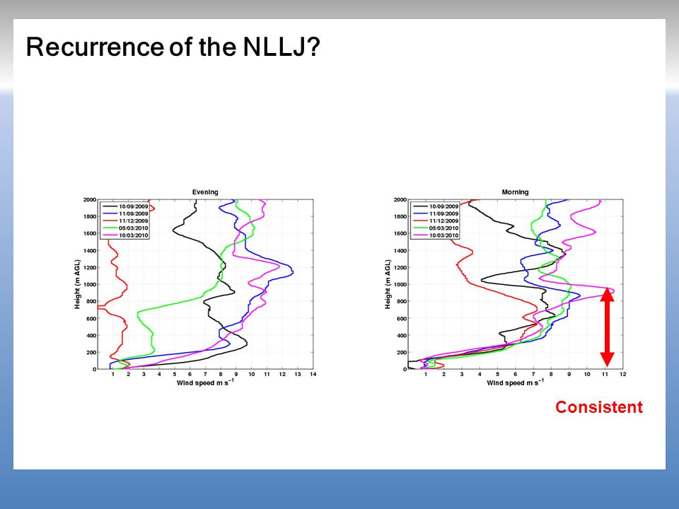 Recurrence of the NLLJ? Consistent