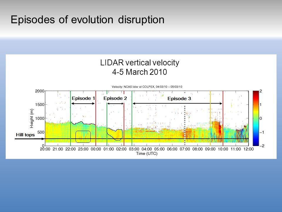Episodes of evolution disruption LIDAR vertical velocity 4-5 March 2010