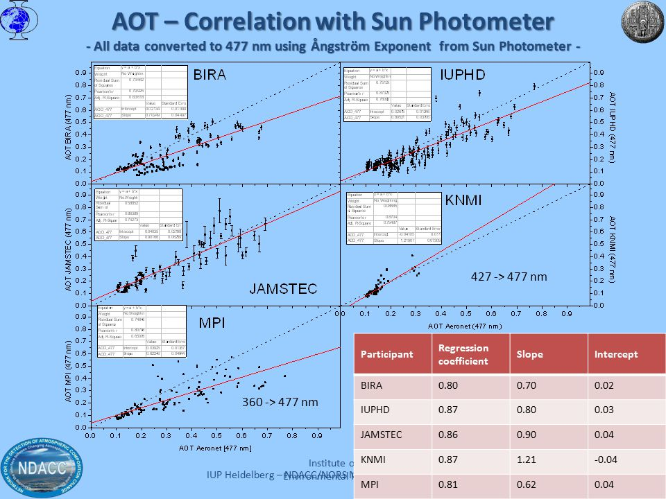 IUP Heidelberg – NDACC/NORS Meeting – July 3-4 2012 AOT – Correlation with Sun Photometer - All data converted to 477 nm using Ångström Exponent from Sun Photometer - Institute of Environmental Physics Participant Regression coefficient SlopeIntercept BIRA0.800.700.02 IUPHD0.870.800.03 JAMSTEC0.860.900.04 KNMI0.871.21-0.04 MPI0.810.620.04 360 -> 477 nm 427 -> 477 nm