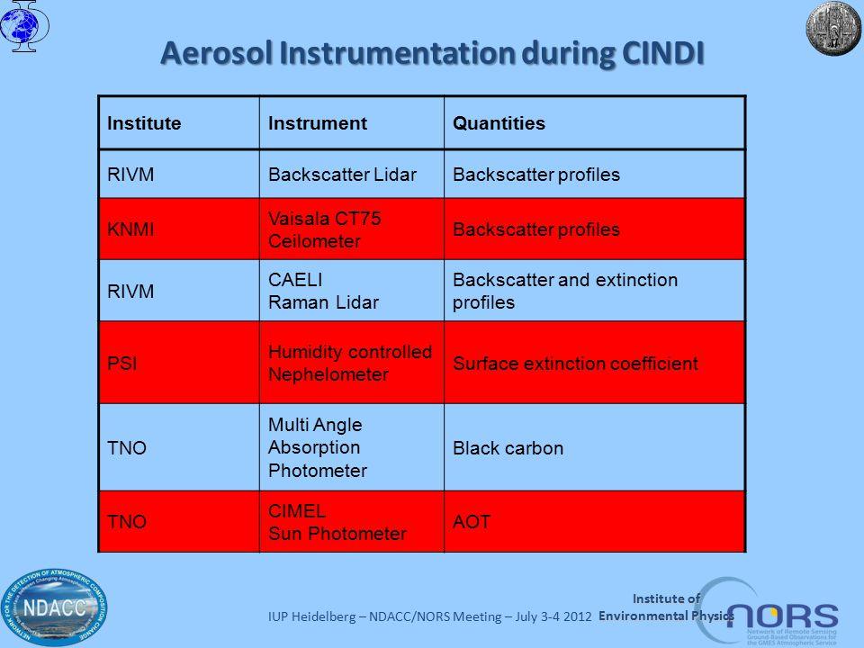 IUP Heidelberg – NDACC/NORS Meeting – July 3-4 2012 Institute of Environmental Physics Aerosol Instrumentation during CINDI InstituteInstrumentQuantit