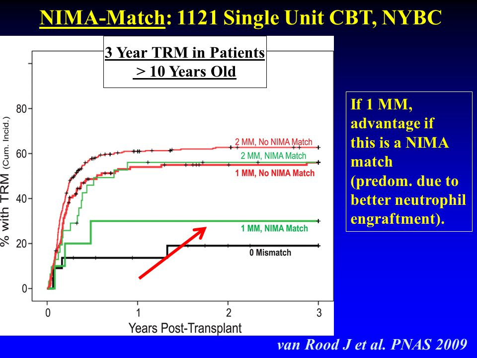 NIMA-Match: 1121 Single Unit CBT, NYBC van Rood J et al. PNAS 2009 3 Year TRM in Patients > 10 Years Old If 1 MM, advantage if this is a NIMA match (p