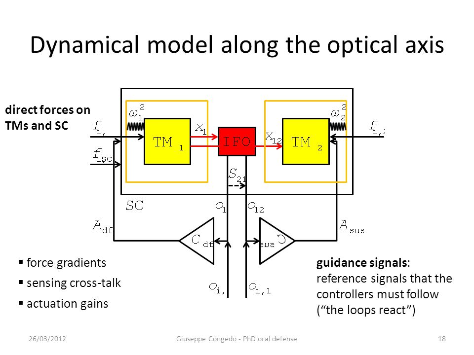Dynamical model along the optical axis 26/03/2012Giuseppe Congedo - PhD oral defense18 guidance signals: reference signals that the controllers must follow ( the loops react )  force gradients  sensing cross-talk  actuation gains direct forces on TMs and SC