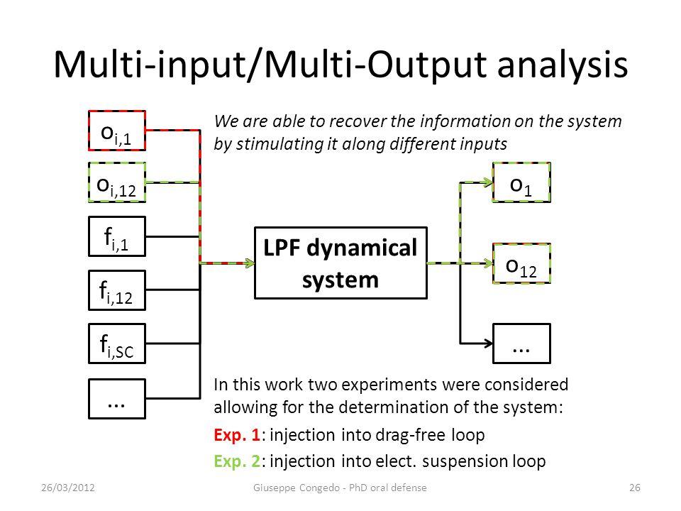 Multi-input/Multi-Output analysis 26/03/2012Giuseppe Congedo - PhD oral defense26 LPF dynamical system o i,1 o i,12 f i,1 f i,12 f i,SC...