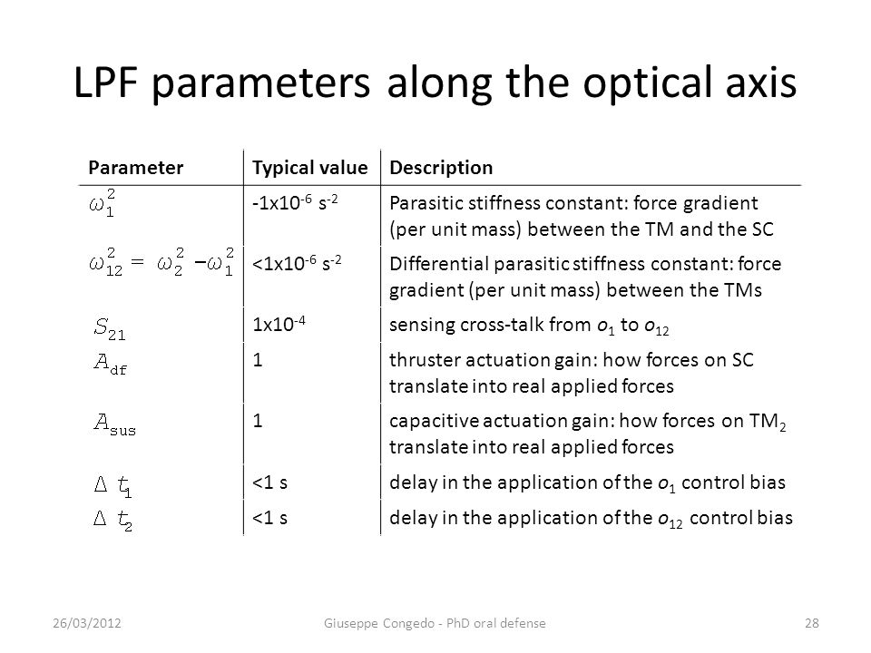 ParameterTypical valueDescription -1x10 -6 s -2 Parasitic stiffness constant: force gradient (per unit mass) between the TM and the SC <1x10 -6 s -2 Differential parasitic stiffness constant: force gradient (per unit mass) between the TMs 1x10 -4 sensing cross-talk from o 1 to o 12 1thruster actuation gain: how forces on SC translate into real applied forces 1capacitive actuation gain: how forces on TM 2 translate into real applied forces <1 sdelay in the application of the o 1 control bias <1 sdelay in the application of the o 12 control bias LPF parameters along the optical axis 26/03/2012Giuseppe Congedo - PhD oral defense28