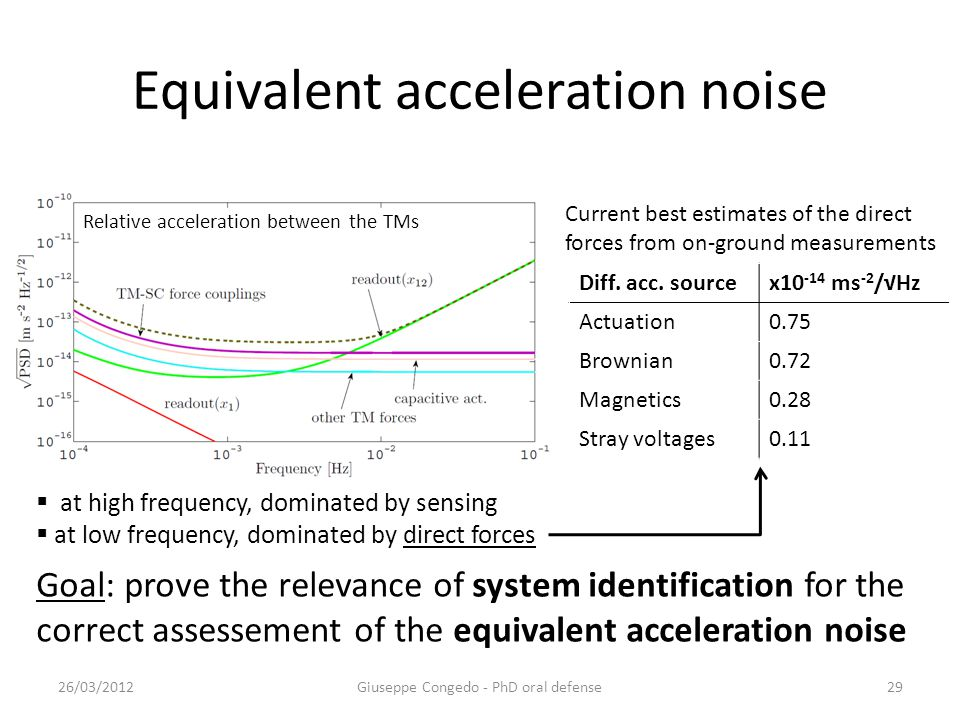 Equivalent acceleration noise 26/03/2012Giuseppe Congedo - PhD oral defense29 Relative acceleration between the TMs Goal: prove the relevance of system identification for the correct assessement of the equivalent acceleration noise Diff.