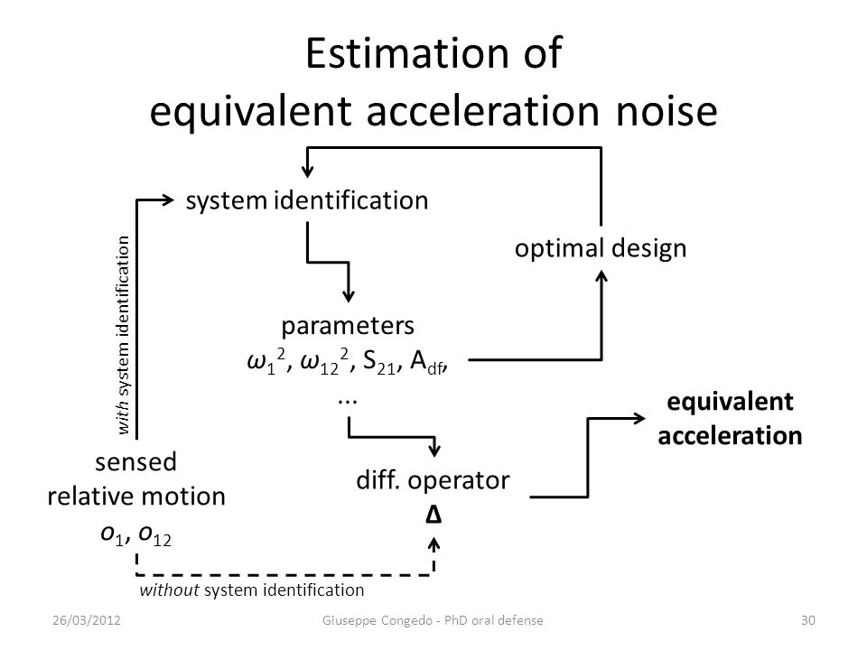 Estimation of equivalent acceleration noise 26/03/2012Giuseppe Congedo - PhD oral defense30 sensed relative motion o 1, o 12 system identification parameters ω 1 2, ω 12 2, S 21, A df,...