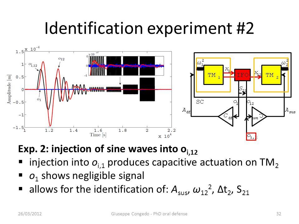 Identification experiment #2 26/03/2012Giuseppe Congedo - PhD oral defense32 Exp.