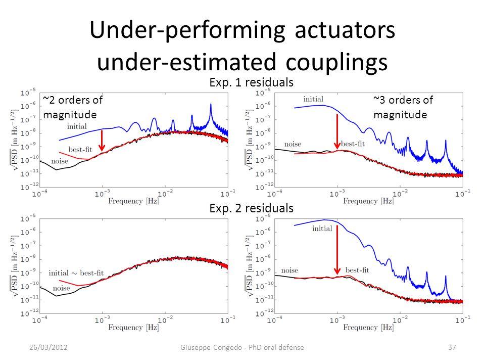 Under-performing actuators under-estimated couplings 26/03/2012Giuseppe Congedo - PhD oral defense37 Exp.