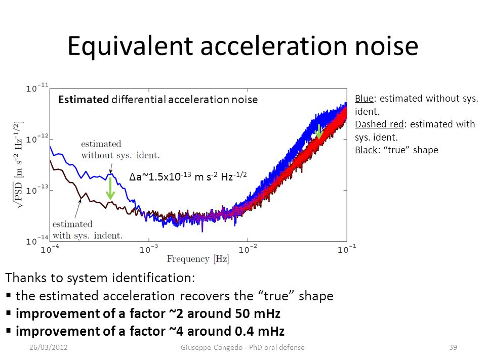Equivalent acceleration noise 26/03/2012Giuseppe Congedo - PhD oral defense39 Thanks to system identification:  the estimated acceleration recovers the true shape  improvement of a factor ~2 around 50 mHz  improvement of a factor ~4 around 0.4 mHz Estimated differential acceleration noise Blue: estimated without sys.