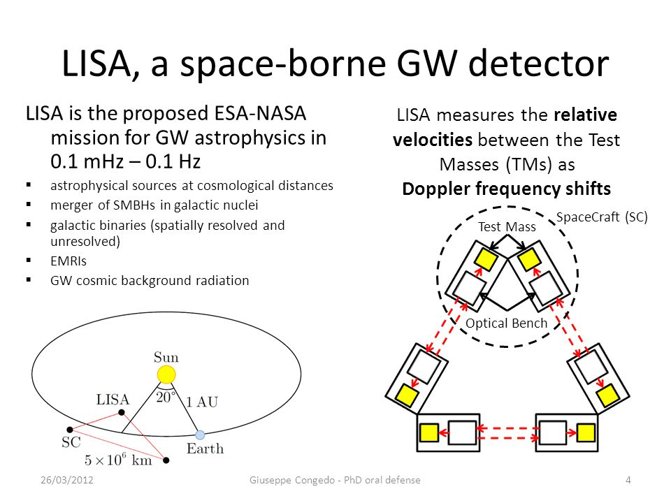 LISA Pathfinder, in-flight test of geodesic motion  Down-scaled version of LISA arm ~40 cm  In-flight test of the LISA hardware (sensors, actuators and controllers)  Prove geodesic motion of TMs to within 3x10 -14 ms -2 /√Hz @1mHz differential acceleration noise requirement  Optically track the relative motion to within 9x10 -12 m/√Hz @1mHz differential displacement noise Giuseppe Congedo - PhD oral defense26/03/20125 ~40 cm ~5 cm