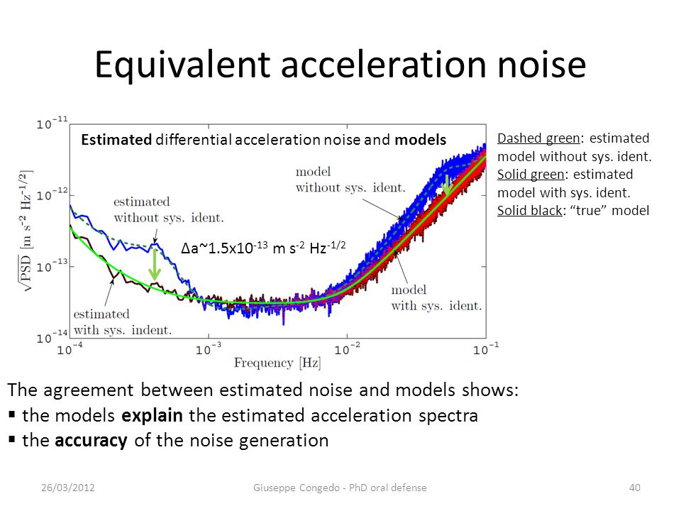 Equivalent acceleration noise 26/03/2012Giuseppe Congedo - PhD oral defense40 Estimated differential acceleration noise and models The agreement between estimated noise and models shows:  the models explain the estimated acceleration spectra  the accuracy of the noise generation Dashed green: estimated model without sys.