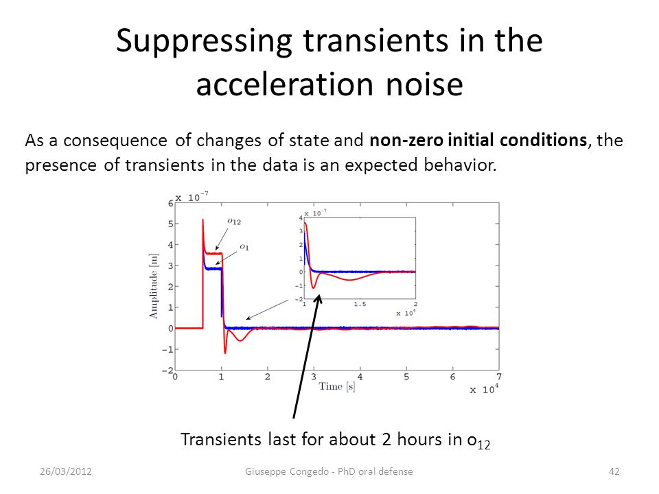 Suppressing transients in the acceleration noise 26/03/2012Giuseppe Congedo - PhD oral defense42 As a consequence of changes of state and non-zero initial conditions, the presence of transients in the data is an expected behavior.