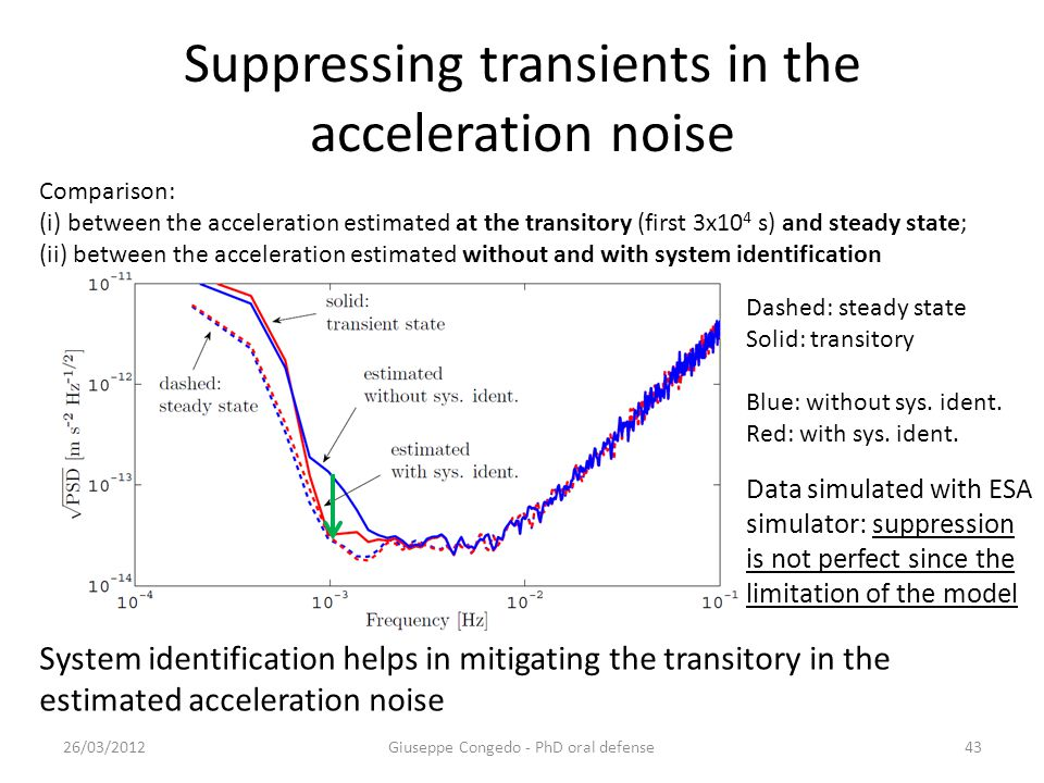 Suppressing transients in the acceleration noise 26/03/2012Giuseppe Congedo - PhD oral defense43 Comparison: (i) between the acceleration estimated at the transitory (first 3x10 4 s) and steady state; (ii) between the acceleration estimated without and with system identification System identification helps in mitigating the transitory in the estimated acceleration noise Dashed: steady state Solid: transitory Blue: without sys.