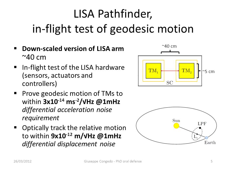 LISA Pathfinder, in-flight test of geodesic motion  Down-scaled version of LISA arm ~40 cm  In-flight test of the LISA hardware (sensors, actuators and controllers)  Prove geodesic motion of TMs to within 3x10 -14 ms -2 /√Hz @1mHz differential acceleration noise requirement  Optically track the relative motion to within 9x10 -12 m/√Hz @1mHz differential displacement noise Giuseppe Congedo - PhD oral defense26/03/20125 ~40 cm ~5 cm