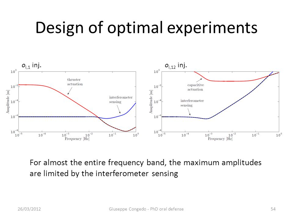 Design of optimal experiments 26/03/2012Giuseppe Congedo - PhD oral defense54 For almost the entire frequency band, the maximum amplitudes are limited by the interferometer sensing o i,12 inj.o i,1 inj.