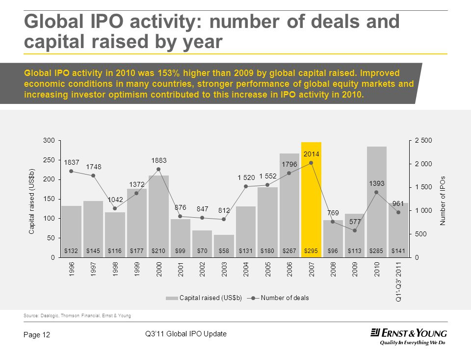 Q3'11 Global IPO Update Page 12 Global IPO activity in 2010 was 153% higher than 2009 by global capital raised. Improved economic conditions in many c