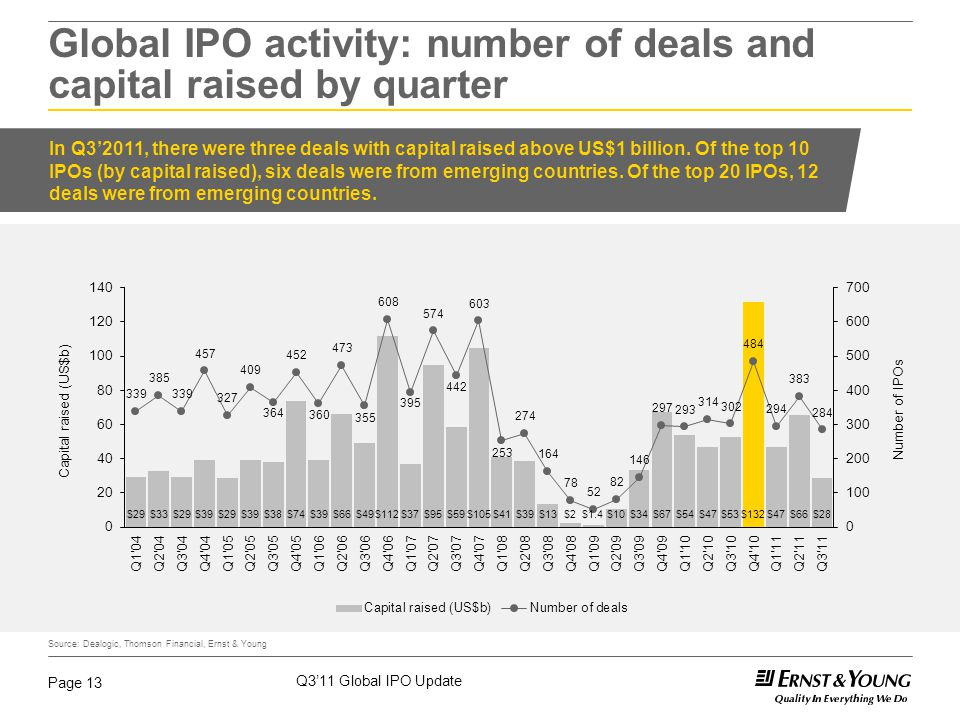 Q3'11 Global IPO Update Page 13 Global IPO activity: number of deals and capital raised by quarter In Q3'2011, there were three deals with capital rai