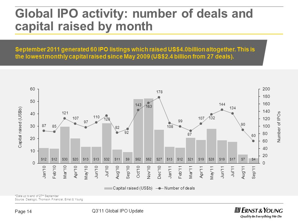 Q3'11 Global IPO Update Page 14 Global IPO activity: number of deals and capital raised by month September 2011 generated 60 IPO listings which raised US$4.0billion altogether.