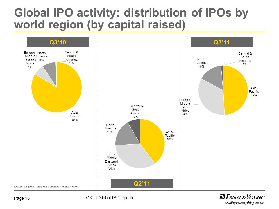 Q3'11 Global IPO Update Page 16 Global IPO activity: distribution of IPOs by world region (by capital raised) Source: Dealogic, Thomson Financial, Ernst & Young Q3'10Q2'11Q3'11