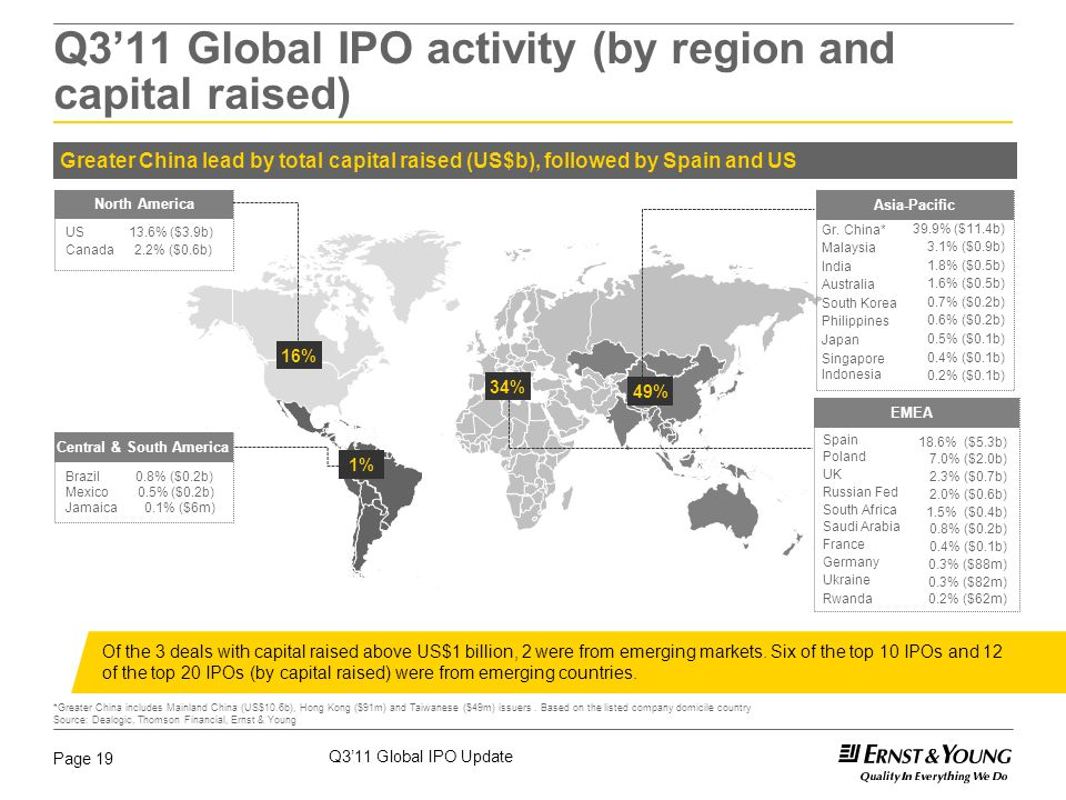 Q3'11 Global IPO Update Page 19 North America US 13.6% ($3.9b) Canada 2.2% ($0.6b) Central & South America Brazil 0.8% ($0.2b) Mexico 0.5% ($0.2b) Jam