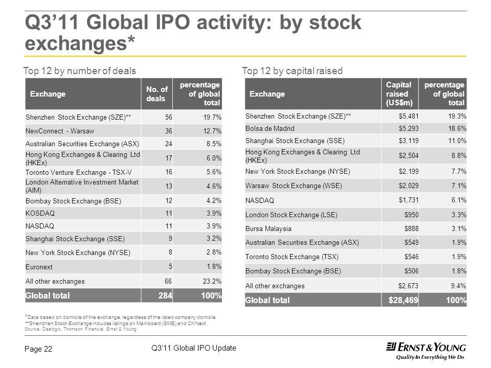 Q3'11 Global IPO Update Page 22 Top 12 by number of dealsTop 12 by capital raised Exchange No. of deals percentage of global total Shenzhen Stock Exch