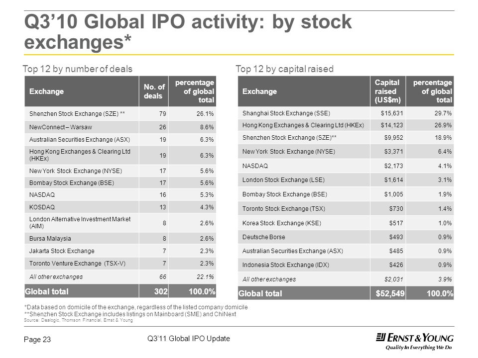 Q3'11 Global IPO Update Page 23 Top 12 by number of dealsTop 12 by capital raised Exchange No.