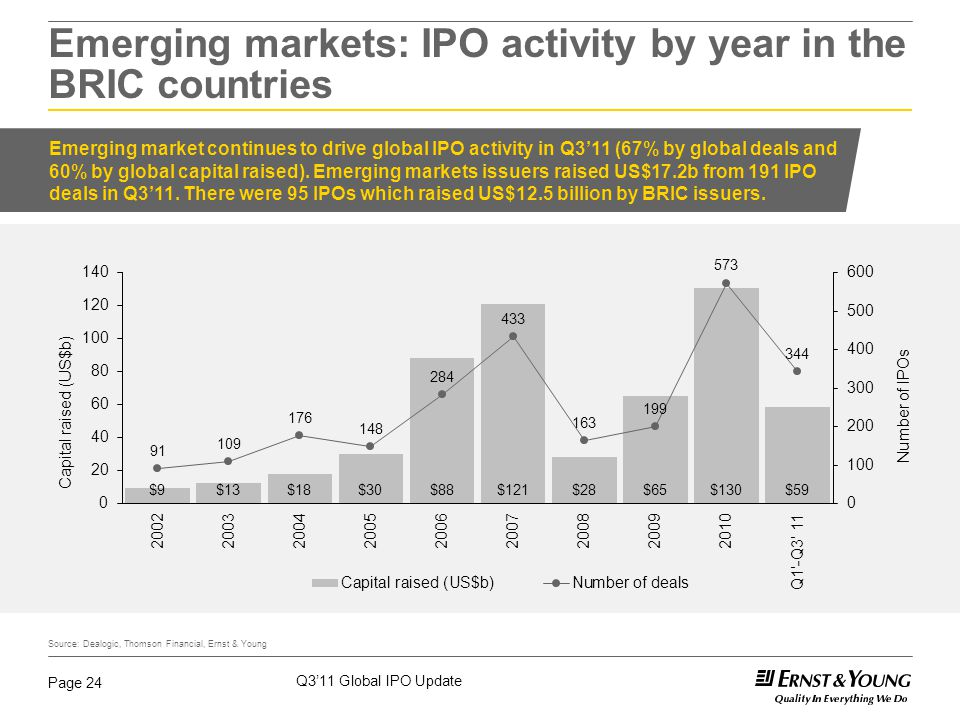 Q3'11 Global IPO Update Page 24 Emerging markets: IPO activity by year in the BRIC countries Source: Dealogic, Thomson Financial, Ernst & Young Emergi