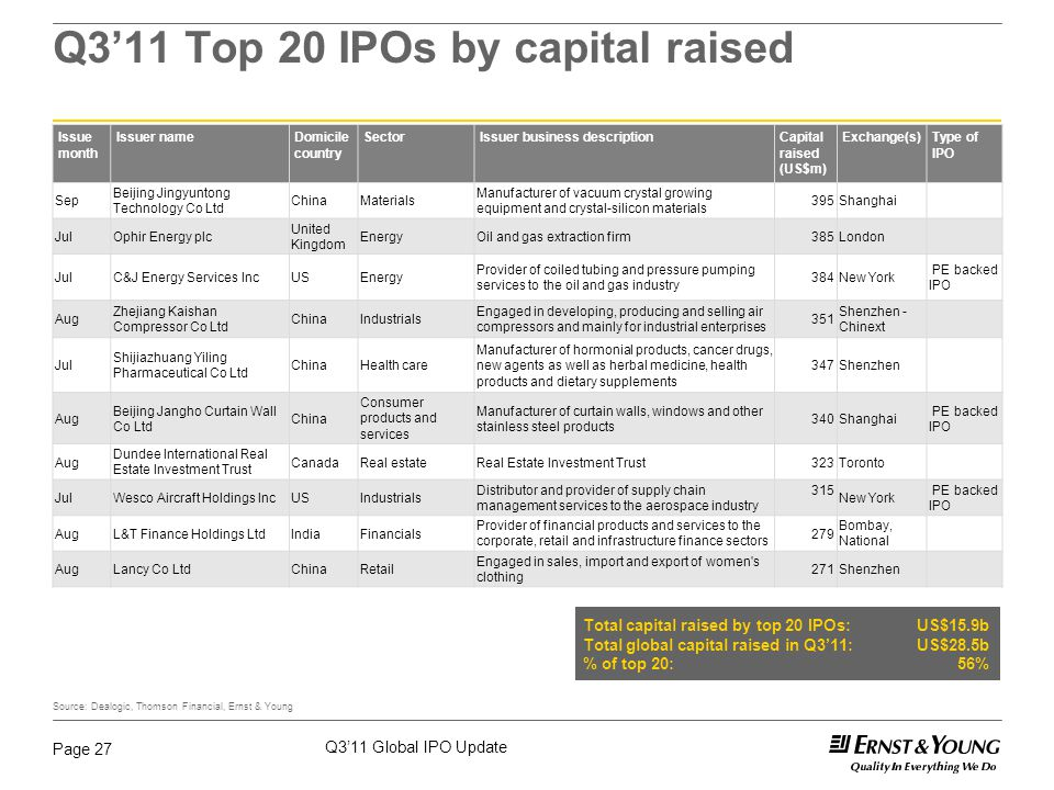 Q3'11 Global IPO Update Page 27 Q3'11 Top 20 IPOs by capital raised Source: Dealogic, Thomson Financial, Ernst & Young Issue month Issuer nameDomicile