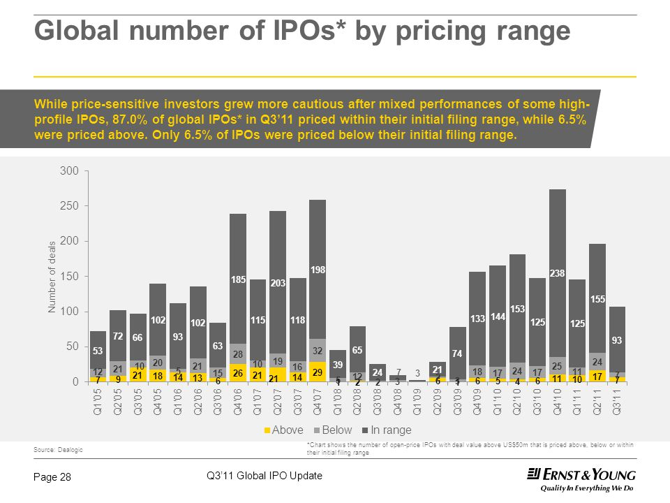 Q3'11 Global IPO Update Page 28 Global number of IPOs* by pricing range *Chart shows the number of open-price IPOs with deal value above US$50m that i