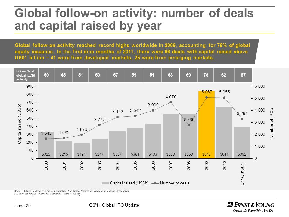 Q3'11 Global IPO Update Page 29 Global follow-on activity reached record highs worldwide in 2009, accounting for 78% of global equity issuance. In the