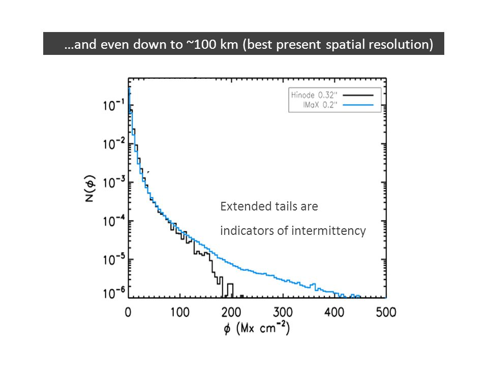 …and even down to ~100 km (best present spatial resolution) Extended tails are indicators of intermittency