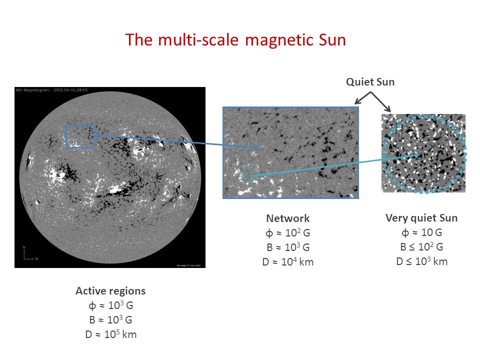 The multi-scale magnetic Sun Active regions φ ≈ 10 3 G B ≈ 10 3 G D ≈ 10 5 km Network φ ≈ 10 2 G B ≈ 10 3 G D ≈ 10 4 km Very quiet Sun φ ≈ 10 G B ≤ 10 2 G D ≤ 10 3 km Quiet Sun