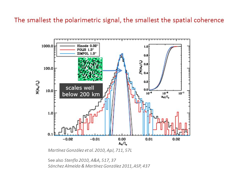 The smallest the polarimetric signal, the smallest the spatial coherence Martínez González et al.
