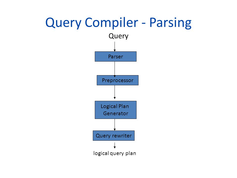 Query Compiler - Parsing Query Parser Query rewriter Logical Plan Generator Preprocessor logical query plan