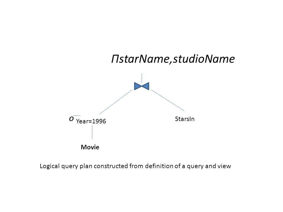 ΠstarName,studioName O Year=1996 StarsIn Movie Logical query plan constructed from definition of a query and view
