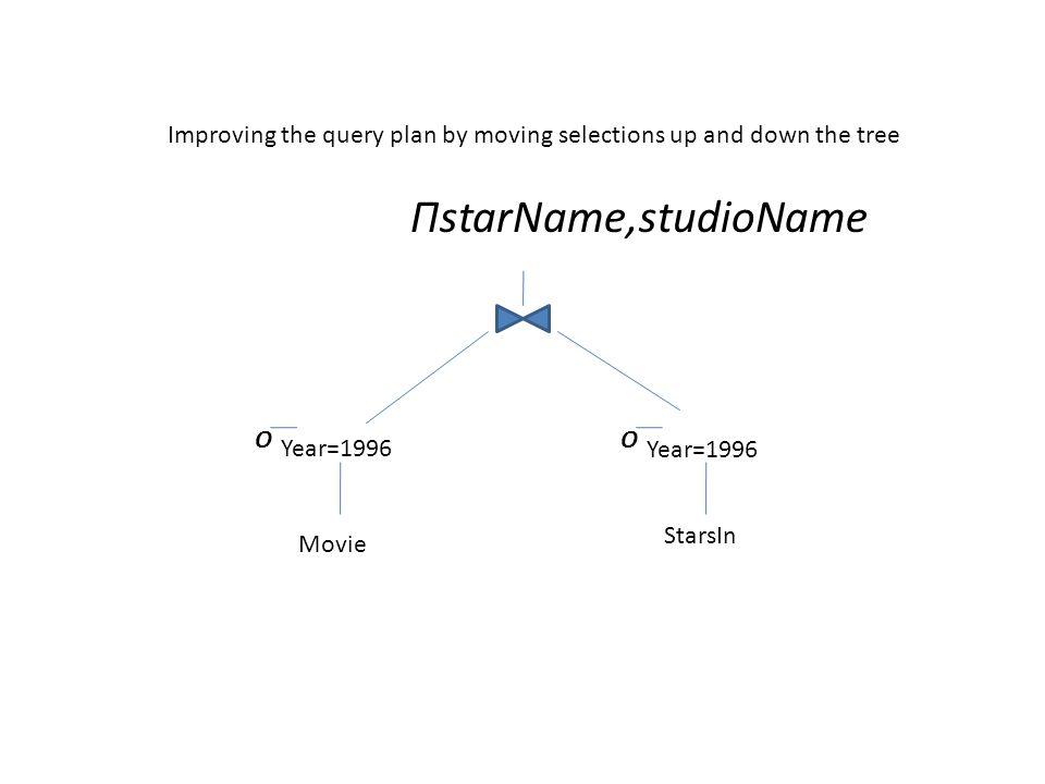 ΠstarName,studioName O Year=1996 StarsIn Movie Year=1996 O Improving the query plan by moving selections up and down the tree