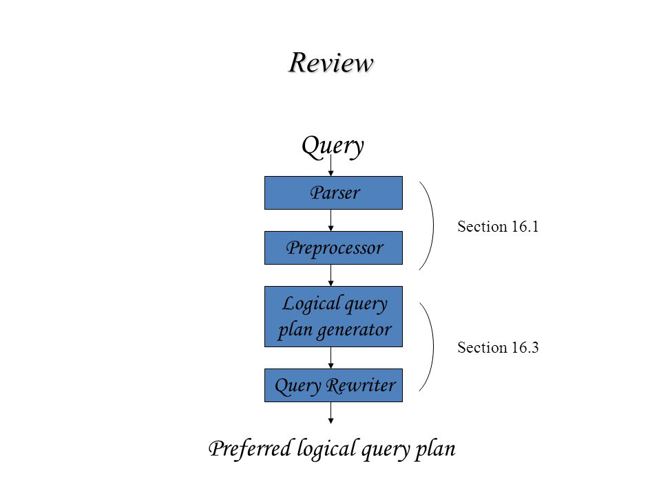 Review Query Preferred logical query plan Parser Preprocessor Logical query plan generator Query Rewriter Section 16.1 Section 16.3