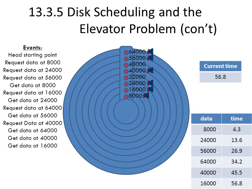 13.3.5 Disk Scheduling and the Elevator Problem (con't) Events: Head starting point Request data at 8000 Request data at 24000 Request data at 56000 Get data at 8000 Request data at 16000 Get data at 24000 Request data at 64000 Get data at 56000 Request Data at 40000 Get data at 64000 Get data at 40000 Get data at 16000 datatime Current time 0 4.3 Current time 10 Current time 13.6 Current time 20 Current time 26.9 Current time 30 Current time 34.2 Current time 45.5 Current time 56.8 8000 16000 24000 32000 40000 48000 56000 64000 datatime 8000..4.3 datatime 8000..4.3 24000..13.6 datatime 8000..4.3 24000..13.6 56000..26.9 datatime 8000..4.3 24000..13.6 56000..26.9 64000..34.2 datatime 8000..4.3 24000..13.6 56000..26.9 64000..34.2 40000..45.5 datatime 8000..4.3 24000..13.6 56000..26.9 64000..34.2 40000..45.5 16000..56.8
