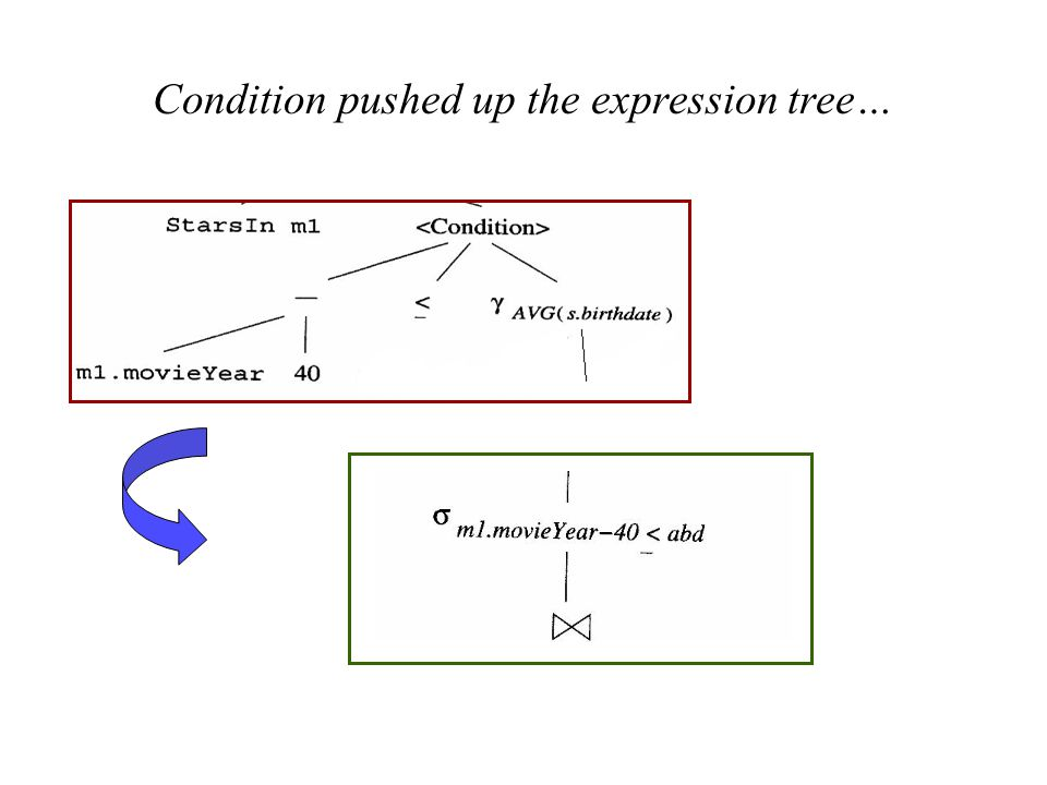 Condition pushed up the expression tree…