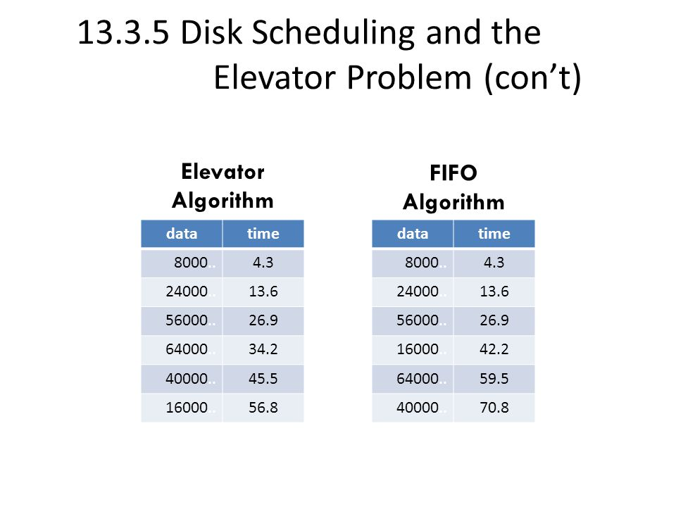 13.3.5 Disk Scheduling and the Elevator Problem (con't) datatime 8000..4.3 24000..13.6 56000..26.9 64000..34.2 40000..45.5 16000..56.8 datatime 8000..4.3 24000..13.6 56000..26.9 16000..42.2 64000..59.5 40000..70.8 Elevator Algorithm FIFO Algorithm