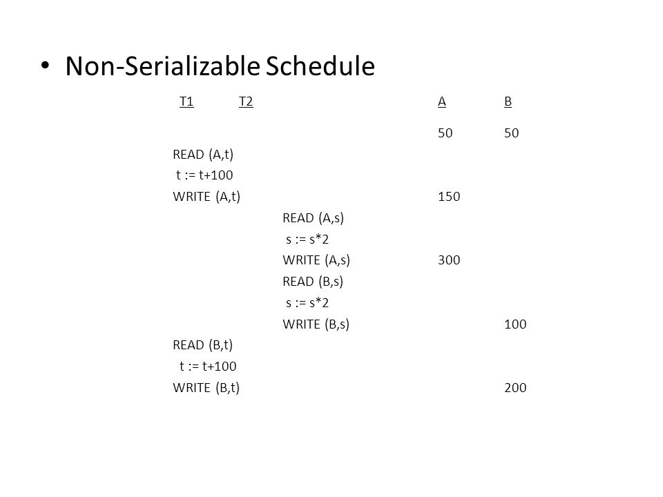 Non-Serializable Schedule T1T2AB50 READ (A,t) t := t+100 WRITE (A,t)150 READ (A,s) s := s*2 WRITE (A,s)300 READ (B,s) s := s*2 WRITE (B,s)100 READ (B,t) t := t+100 WRITE (B,t)200