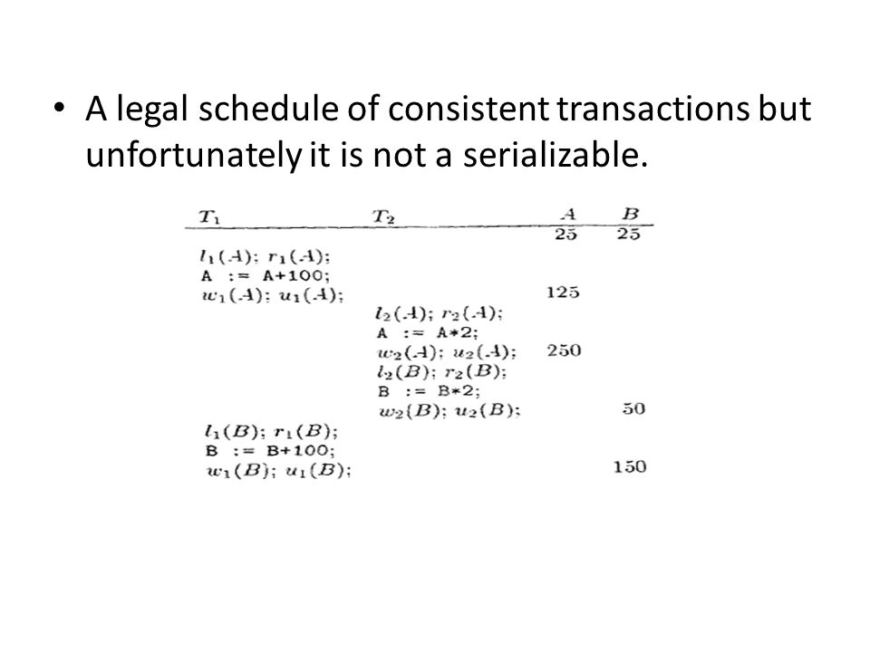 A legal schedule of consistent transactions but unfortunately it is not a serializable.