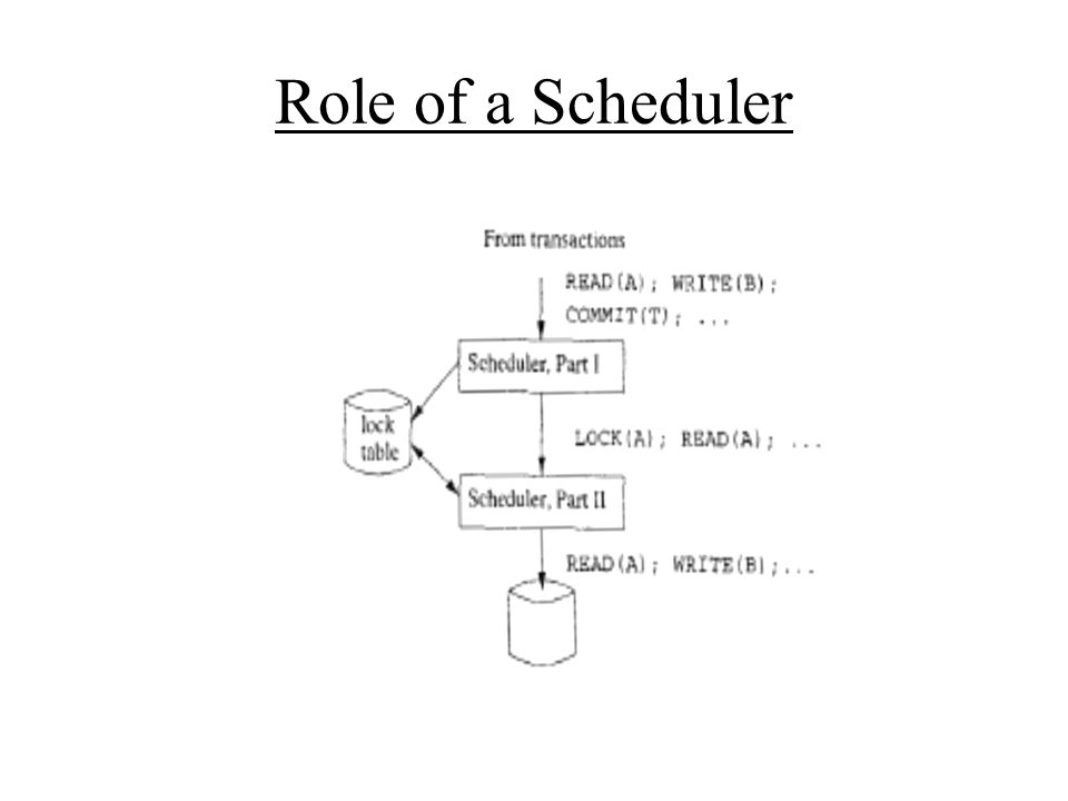 Role of a Scheduler