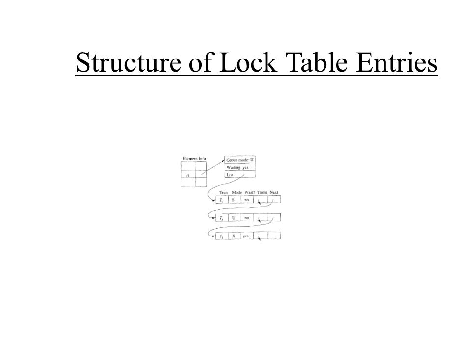 Structure of Lock Table Entries