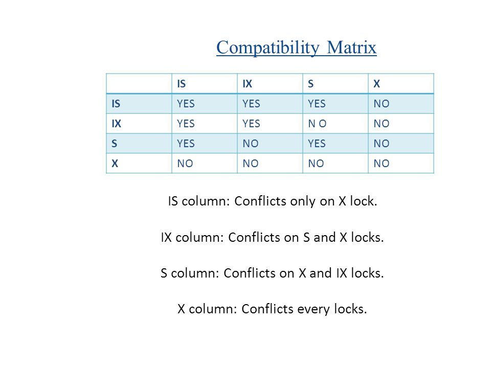 Compatibility Matrix IS column: Conflicts only on X lock.