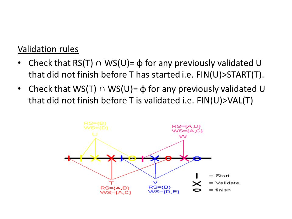 Validation rules Check that RS(T) ∩ WS(U)= φ for any previously validated U that did not finish before T has started i.e.