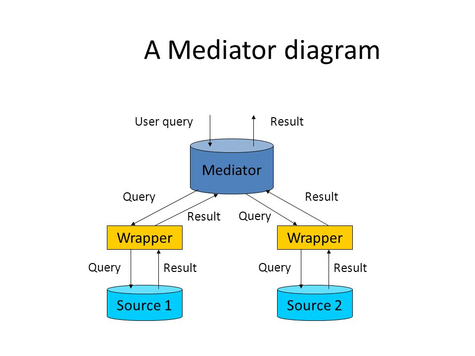 A Mediator diagram Mediator Wrapper Source 1Source 2 User query Query Result