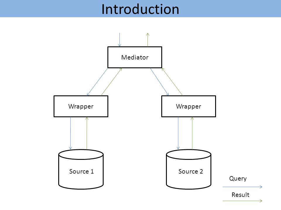 Introduction Mediator Wrapper Source 1 Source 2 Query Result